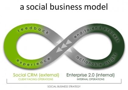 Décryptage de la notion de Social Enterprise - Entreprise20.fr   Les tendances de l'Entreprise 2.0   Scoop.it