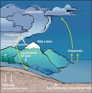 Ciclo de agua de la Tierra | Ciencias-Sociales-Esperanza | Scoop.it