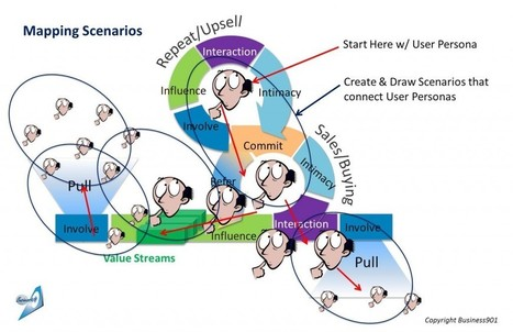 Mapping Scenarios for Lean Service Design | Service design thinking | Scoop.it