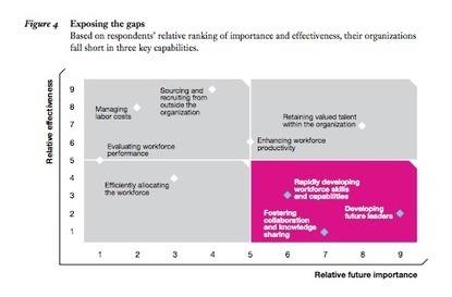 Enjeux et axes de progrès de la fonction RH selon IBM - Bloc-Notes de Bertrand Duperrin   Management des ressources humaines   Scoop.it