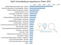 Estudio sobre la presencia de las Universidades en Internet 2015: Latinoamérica y España | social learning | Scoop.it
