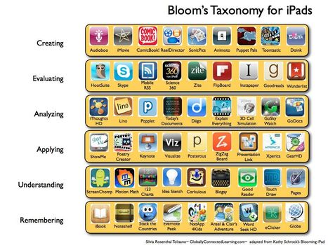 iPad Applications In Bloom's Taxonomy | Upside Learning Blog | Edtech PK-12 | Scoop.it