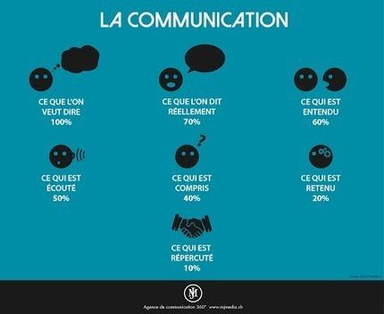 La Communication. | Communication | Scoop.it