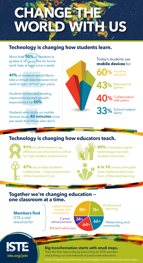 Infographic: Ed tech can change the world | Online Teaching Jobs | Scoop.it