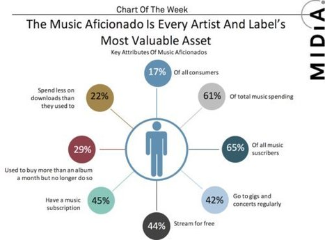 17% Of Fans Represent 61% Of All $ Spent On Music | E-Music ! | Scoop.it