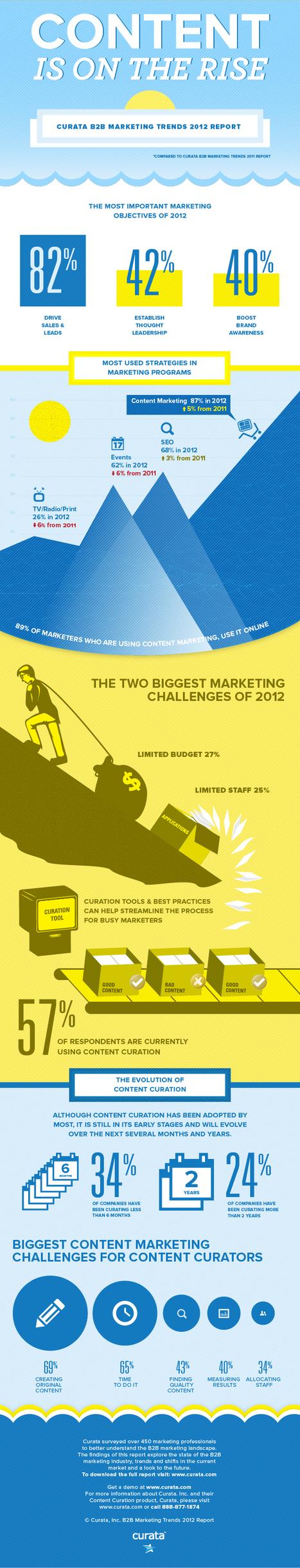 B2B Marketing Trends Survey 2012 Infographic - Curata | Curating ... What for ?! Marketing de contenu et communication inspirée | Scoop.it