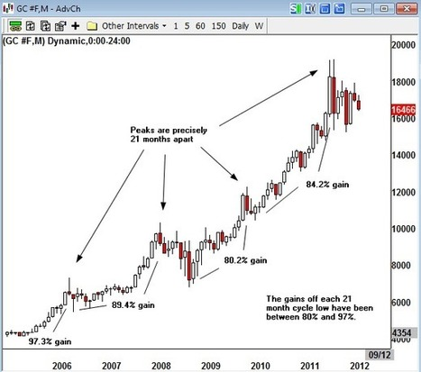 Gold: History Doesn't Repeat Itself, but It Does Rhyme | David Nichols | Safehaven.com | Gold and What Moves it. | Scoop.it