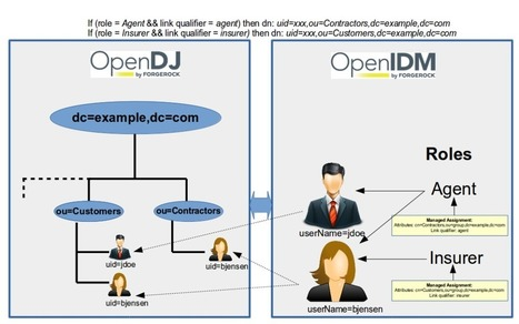 ForgeRock OpenIDM 4: Multi Account Linking - ForgeRock Community | JANUA - Identity Management & Open Source | Scoop.it
