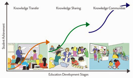 Where Are You on The Education Continuum? - Connect Learning Today | Best practice, ideas and general tools | Scoop.it