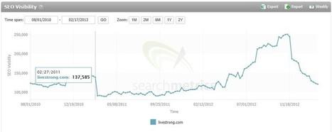 Qu'en est-il des sites pénalisés par Panda, deux ans après ? - Actualité Abondance | Stratégie marketing digitale et numérique | Scoop.it