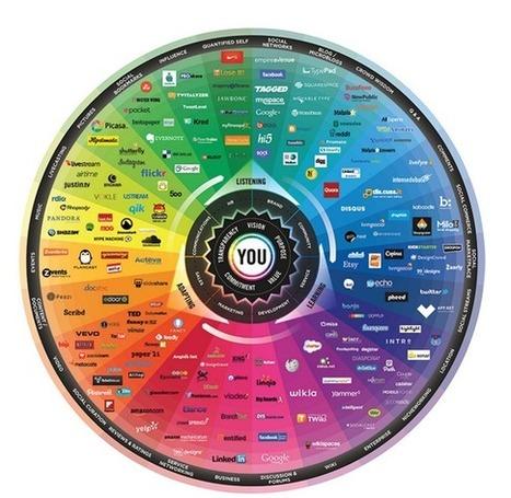 Mapa del universo de redes sociales   MKTips   Scoop.it