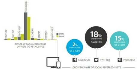 Pinterest overtakes Facebook for UK referral revenue | The 22nd Century | Scoop.it