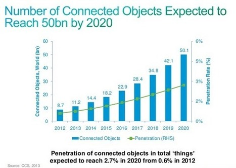 Counting the Internet of things in real time   CNET News   Industrial Internet   Scoop.it