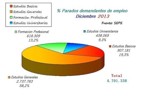 Edulcoro el empleo 2.0: Los títulos de FP que triunfaron en 2013 | orientagades | Scoop.it