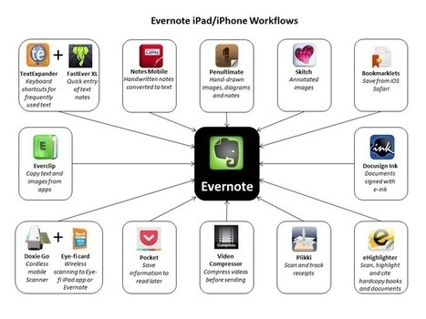 Evernote & Education | Evernote | Scoop.it
