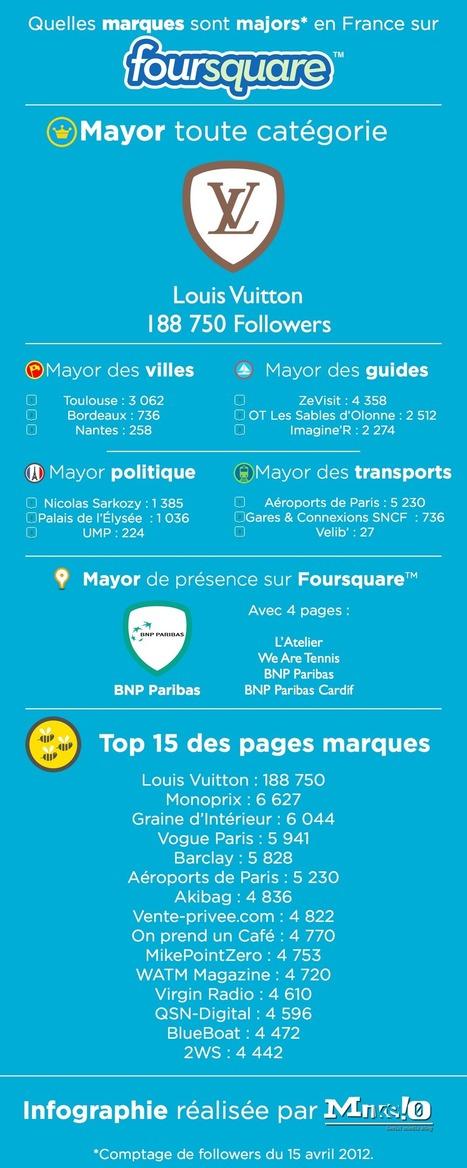 Foursquare : infographie sur les pages marques en France | Gamification, ludification, game design | Scoop.it
