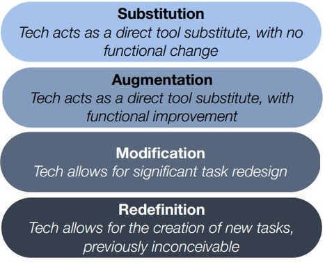 40 iPad Apps for SAMR Learning Model ~ Educational Technology and Mobile Learning | Mr.C's Digital Library | Scoop.it