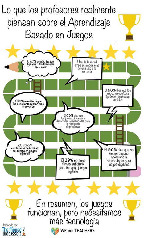 Lo que los profesores realmente piensan sobre el Aprendizaje Basado en Juegos | The Flipped Classroom | Educacion, ecologia y TIC | Scoop.it