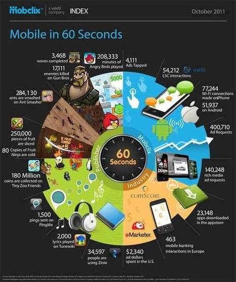Les attentes des mobinautes et usages des smartphones et tablettes | Marketing web mobile 2.0 | Médias sociaux et tourisme | Scoop.it