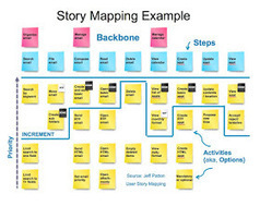 Agile Adoption Roadmap: Story Telling with Story Mapping | Expertiential Design | Scoop.it