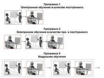 E-learning на Старт!: Смешанное обучение (blended learning) | KlasseDeutsch | Scoop.it
