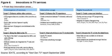 Must-Read: Report 2010 on TV Markets,  Television, Transmedia,   Connected TV | Media Law | Scoop.it