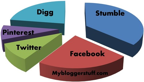 Top 10 Best Ways to Promote Your New Blog Post ~ MyBloggerStuff | mybloggerstuff | Scoop.it