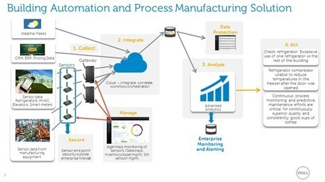The Internet of Things – Building Automation Analytics Solution in Action at DAAC | The Internet of Things | Scoop.it