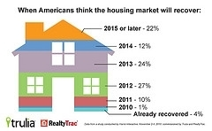 Four Reasons The Housing Market Is On Your Side - Forbes | Real Estate Plus+ Daily News | Scoop.it