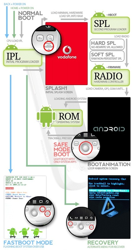 How the Android works ? | Infographics | Scoop.it