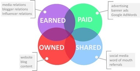 The New Online Marketing Mix: Paid, Owned, Earned & Shared | digital strategy | Scoop.it