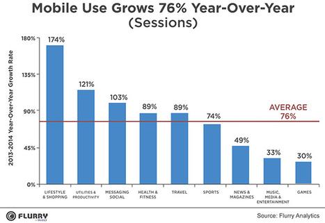 L'usage des applications en croissance de 76% en 2014, le shopping mobile explose (+174%)   Commerce : e-commerce, m-commerce ...   Scoop.it