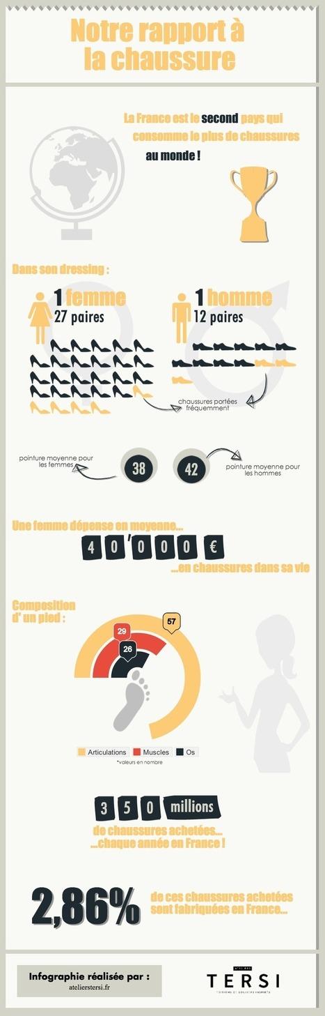 Infographie : notre rapport à la chaussure -Ateliers Tersi, le journal | Ateliers Tersi : la chaussure d'art | Scoop.it