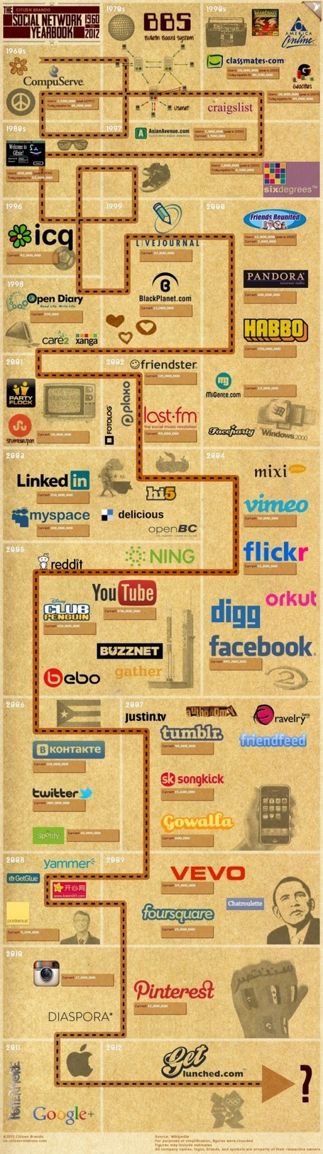 The Complete Timeline Of Social Networks, 1960-2012 [INFOGRAPHIC] | The *Official AndreasCY* Daily Magazine | Scoop.it
