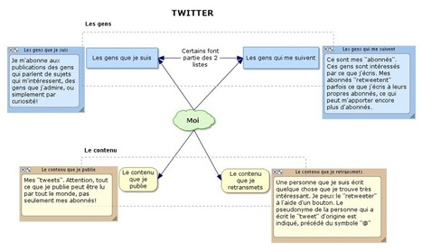 J'enseigne et je veux utiliser Twitter : par où commencer? | Infobourg.com | Réseaux sociaux _social networks | Scoop.it