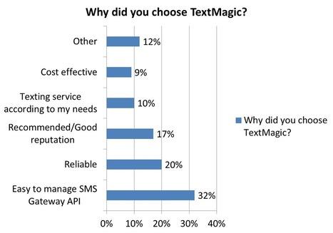 SMS In Business Communication - TextMagic Customer Survey | Mobile Marketing Blog | TextMagic | Mobile Marketing | Scoop.it