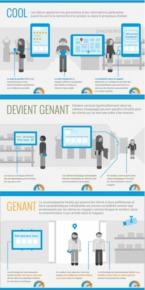 Infographie | Attentes clients vis à vis du numérique en point de vente : trop de service personnalisé... tue le service personnalisé | Usages et Innovation | Scoop.it