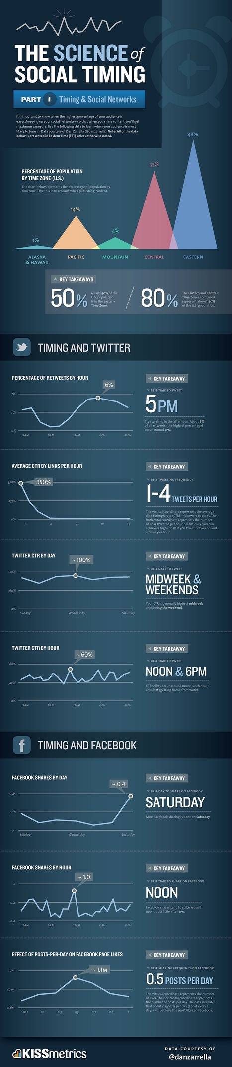 Infographic: The Science of Social Timing | WEBOLUTION! | Scoop.it