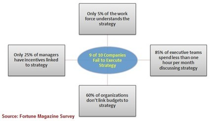 Experienced Strategy Deployment Experts at BMGI India | bmgindia | Scoop.it