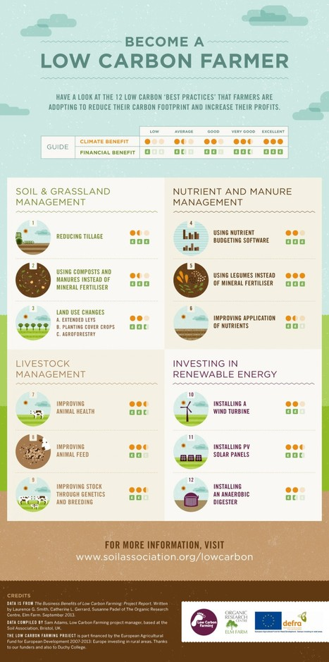 Infographics: become a low carbon farmer | Infographics for better understanding | Scoop.it