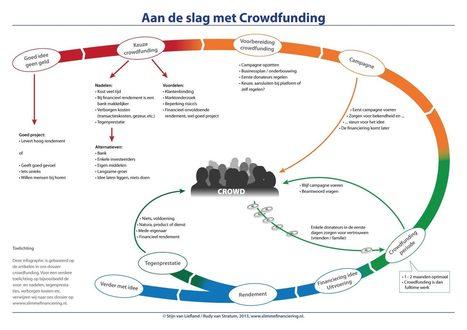 Crowdfunding in de praktijk, afronding / infographic   Crowdfunding NL   Scoop.it