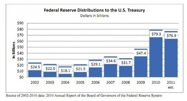 The Federal Reserve Creates A Profit - Wealth Cycles Blog | Commodities, Resource and Freedom | Scoop.it