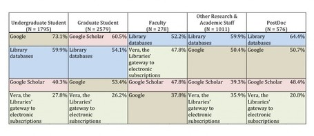 Survey snapshot: How MIT searches for electronic journal articles | Medical Librarians Of the World (MeLOW) | Scoop.it