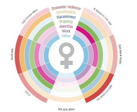 Women's rights country by country - interactive | Critical Service Learning | Scoop.it