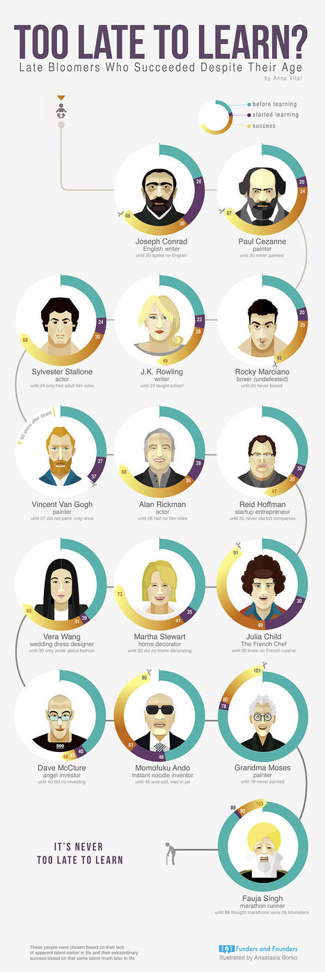 Too Late to Learn? Late Bloomers Who Succeeded Despite Their Age [INFOGRAPHIC] | How to survive | Scoop.it