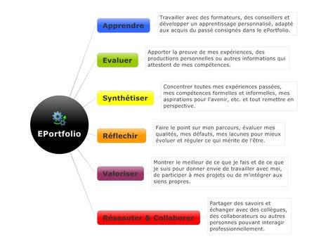 Qu'est-ce qu'un ePortfolio? | Portfolio numerique | Scoop.it