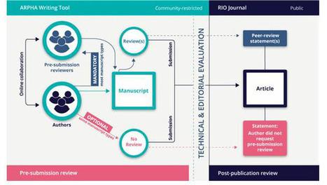 Une nouvelle façon de publier la recherche ? | Observatoire des technologies de l'IST | Economie de l'innovation | Scoop.it