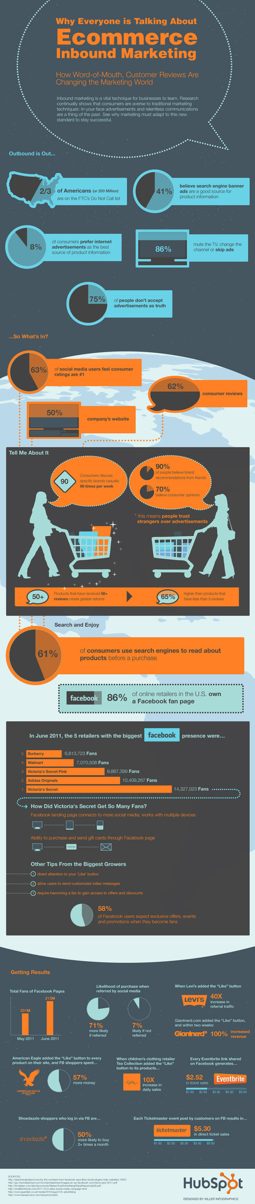 How Does Social Media Affect Purchase Decisions [INFOGRAPHIC]
