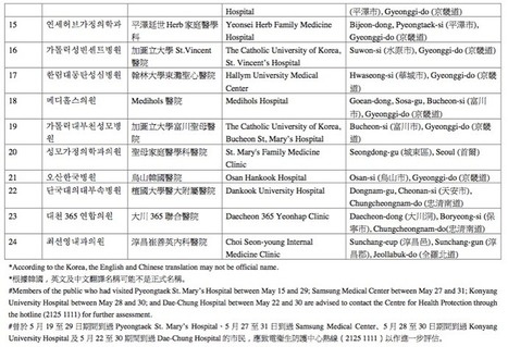 South Korea - Updated List of hospitals affected by coronavirus MERS - June 10, 2015 - FluTrackers | MERS-CoV | Scoop.it