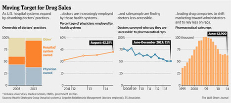 As Doctors Lose Clout, Drug Firms Redirect the Sales Call   Realms of Healthcare and Business   Scoop.it